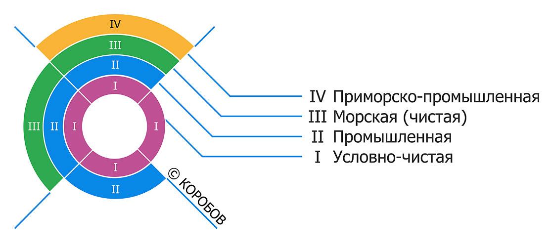 Типы атмосфер ГОСТ 15150