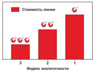 Индекс экологичности